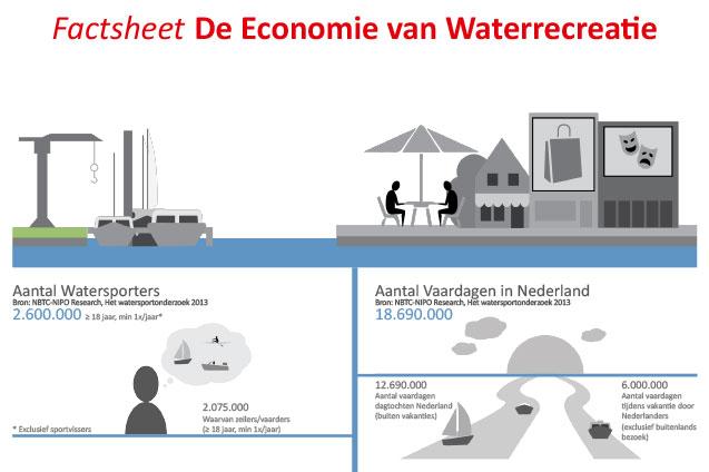 http://factsheet-waarde-economie-waterrecreatie